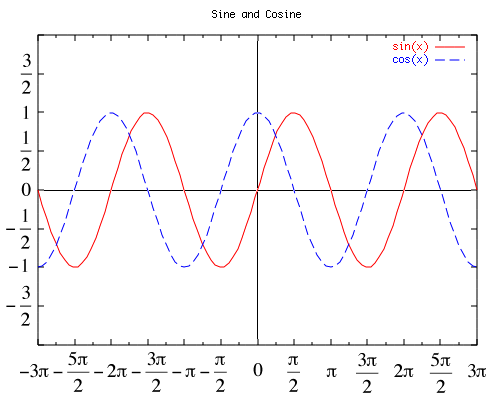 The sin(x) and cos(x) functions graphed on the cartesian plane