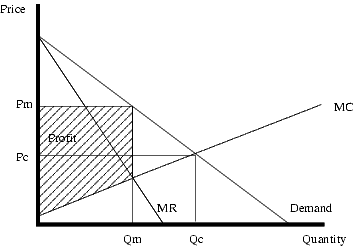diagram showing how a monopoly sets prices