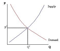 Figure 1: With a tariff
