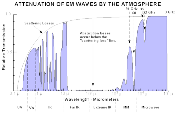 Atmospheric absorption of various wavelengths of  (measured along sea level).