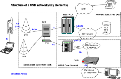 The structure of a GSM network