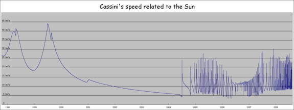 Cassini's speed related to the Sun. The various  form visible peaks on the left, while the periodic variation on the right is caused by the spacecraft's orbit around Saturn. This updated version contains the data, which reflect the latest changes from the navigation team. The data was from   by email, and the chart was made by  R14 v7 for  and Adobe  CS for Mac OS X. The speed above is  in kilometers per second.  The date/time is  in , which is from 1997-Oct-16 00:00:01 to 2008-Jul-07 00:00:00, notably there is one  during this period.