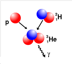 In the second step of the chain, a single proton fuses with a deuterium nucleus, resulting in 3He and a gamma ray